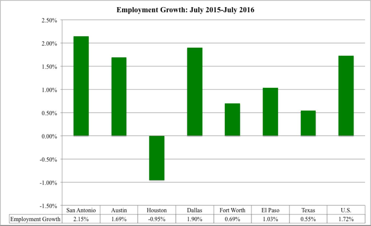 Employment growth through July 2016