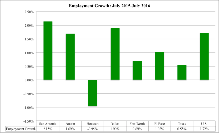 Employment growth through July 2016