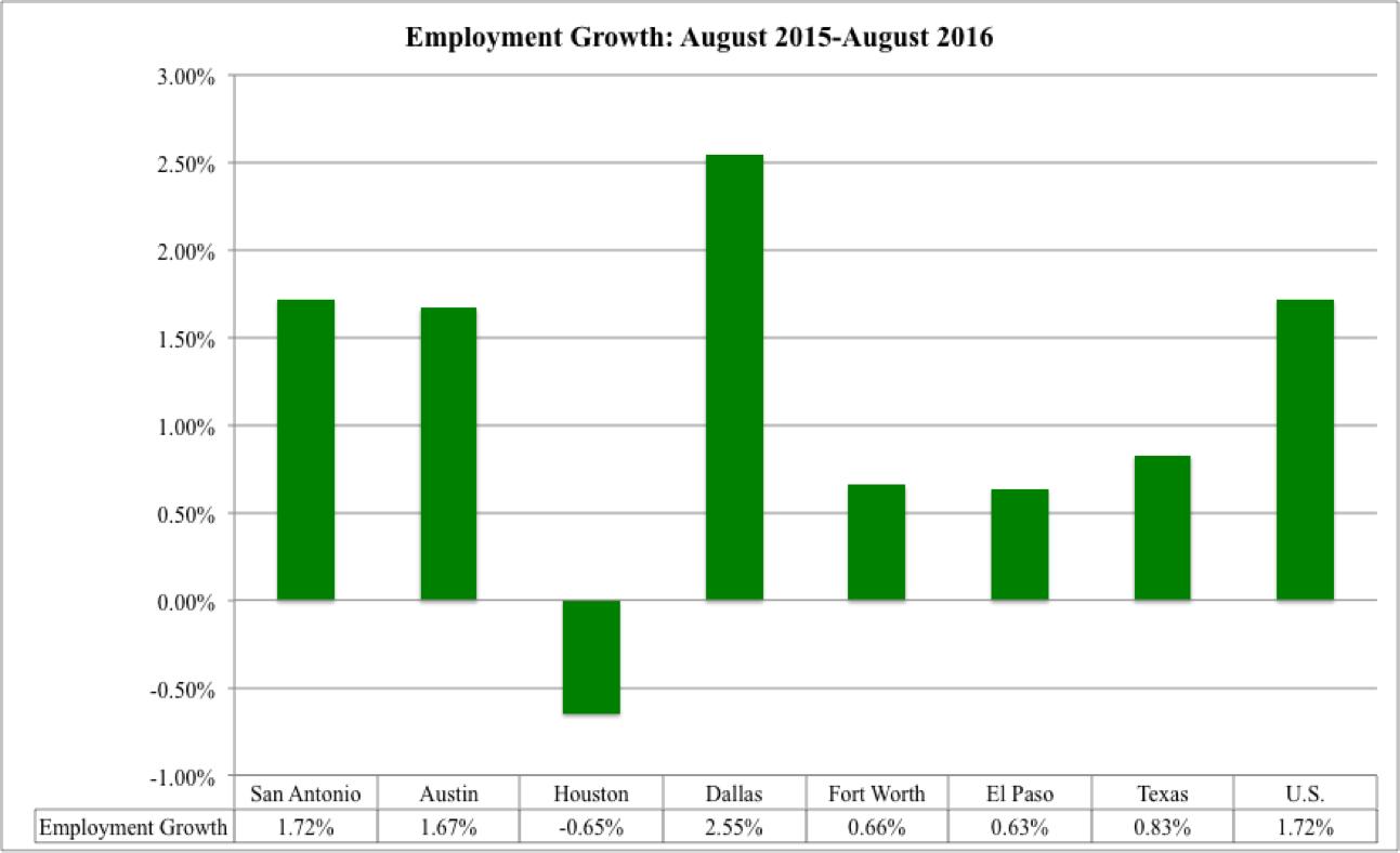august-2016-employment-growth