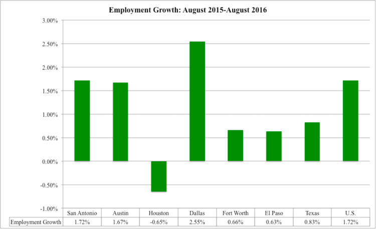 august-2016-employment-growth