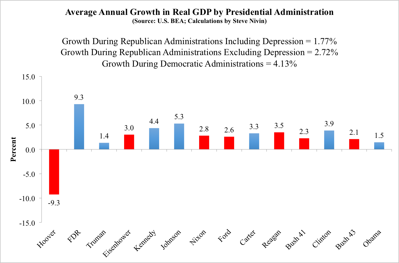 growth-by-presidential-administration