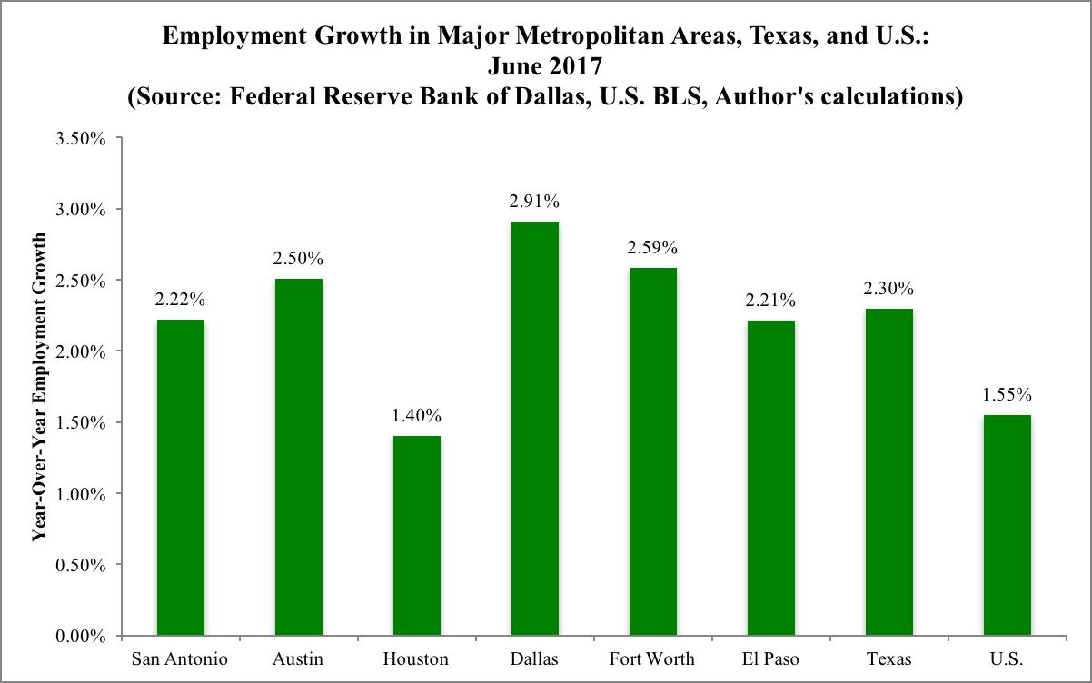 Employment Growth June 2017