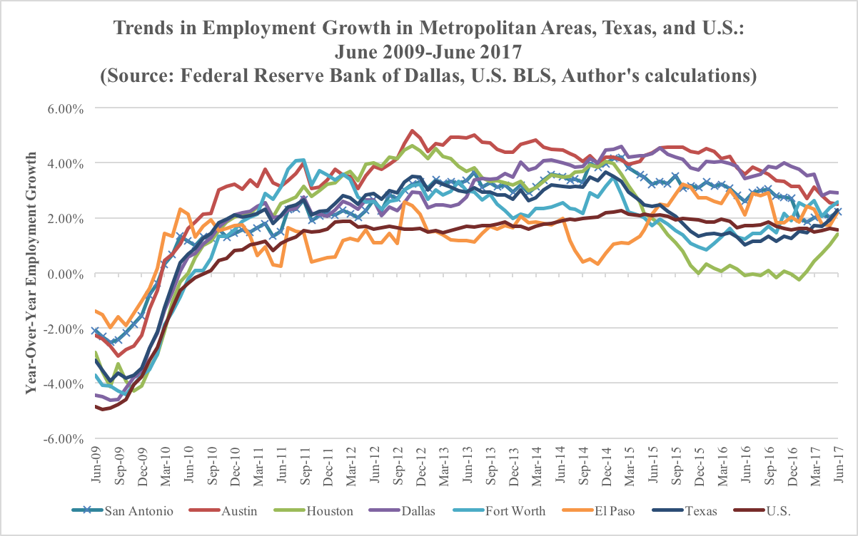 Employment Growth Trends June 2017