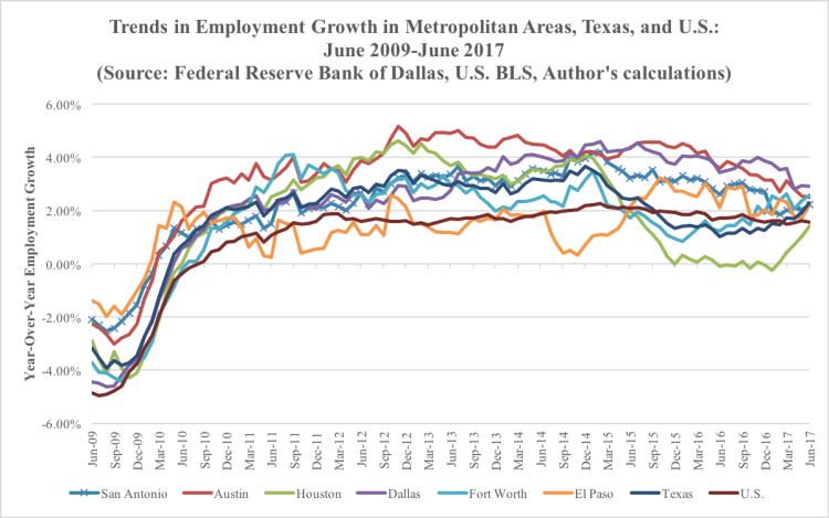 Employment Growth Trends June 2017