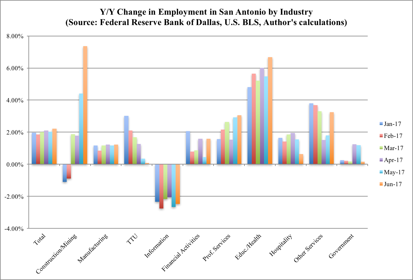 Employment Growth by Industry San Antonio June 2017
