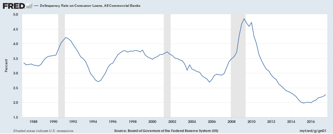 Delinquency Rate on Consumer Loans All Commercial Banks