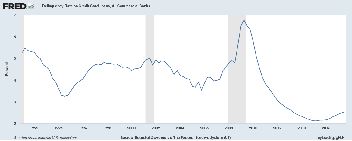Delinquency Rate on Credit Card Loans All Commercial Banks