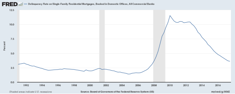 Delinquency Rate on SF Mortgages All Commercial Banks