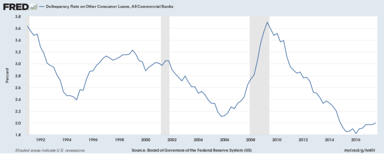 Delinqunecy Rate on Other Consumer Loans All Commercial Banks