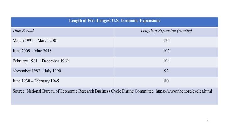 US Economic Expansion thru May 2018