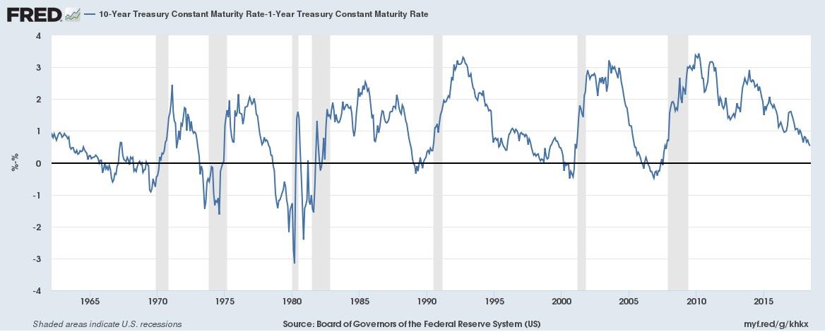 Yield curve thru 6-25-18