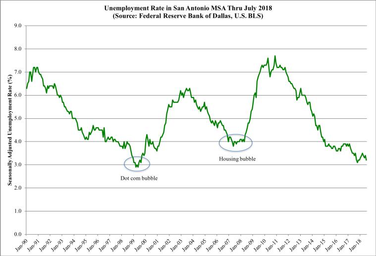 Unemployment SA July 2018