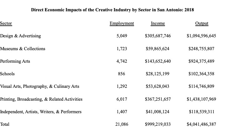 Direct Impacts by Creative Industry Sector 2018